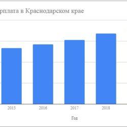 Средняя и минимальная зарплата в Краснодарском крае и Краснодаре