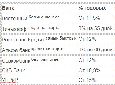 Изображение - Можно ли белорусу взять кредит в россии banki-belorus